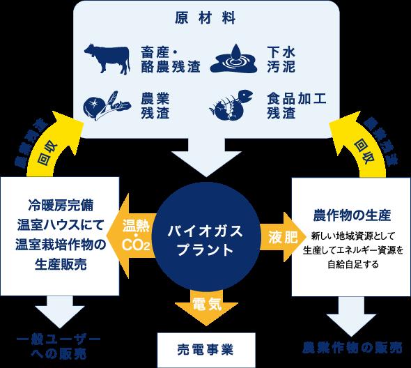 地域循環型バイオガスエネルギーシステムの形成モデル