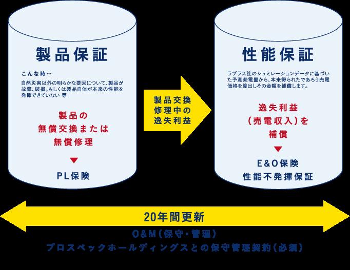 2本柱の安心保証