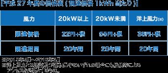 平成27年度の価格表(調達価格1kWh当たり)