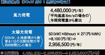 売電額比較(20kW風車1基設置の場合)