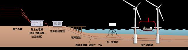 洋上風力システム