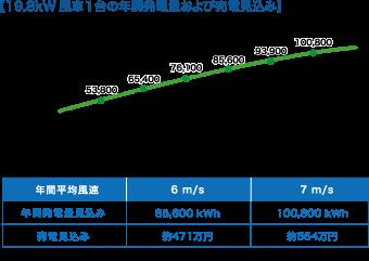 【19.8kW風車1台の年間発電量および売電見込み】